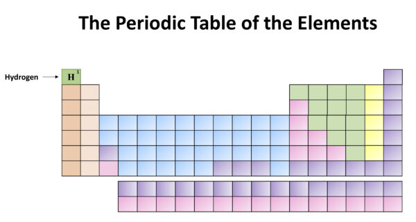 Chemistry Month: The Periodic Table of the Elements. Hydrogen