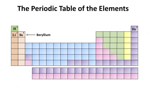 Chemistry Month: The Periodic Table of the Elements. Beryllium