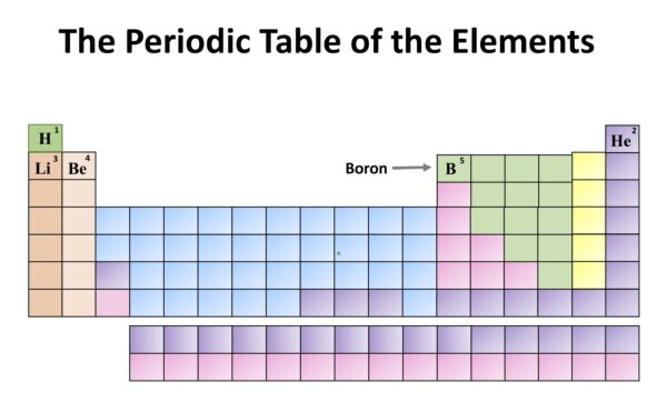 Chemistry Month: The Periodic Table of the Elements. Boron