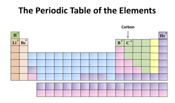 Chemistry Month: The Periodic Table of the Elements. Carbon