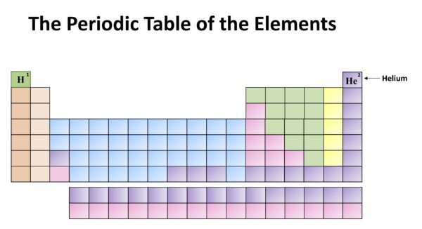 Chemistry Month: The Periodic Table of the Elements. Helium