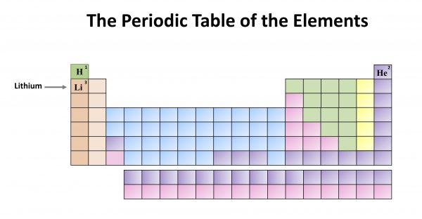 Chemistry Month: The Periodic Table of the Elements. Lithium