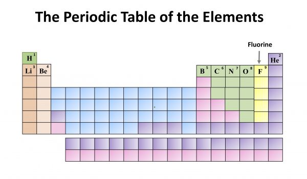 Chemistry Month: The Periodic Table of the Elements. Fluorine