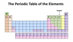 Chemistry Month: The Periodic Table of the Elements. Oxygen