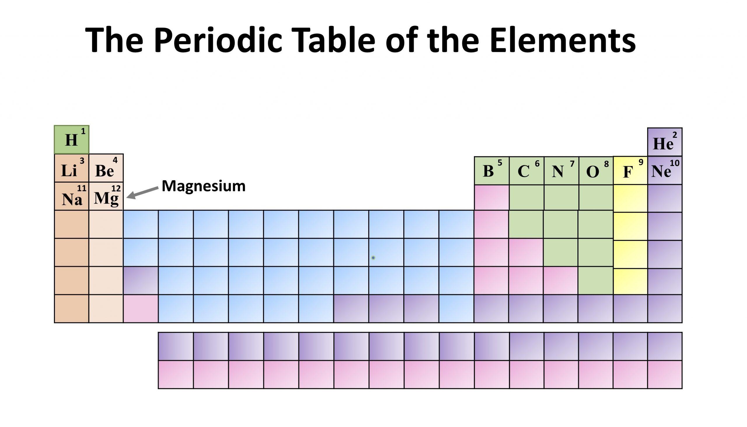 Mg Periodic Table