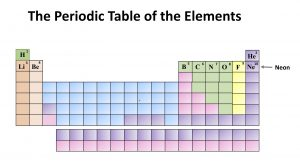 Chemistry: The Periodic Table of the Elements. Neon