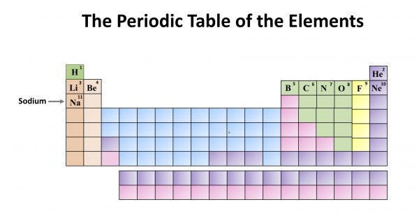 Chemistry: The Periodic Table of the Elements. Sodium