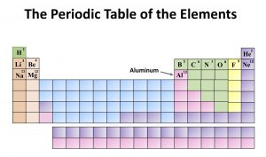Chemistry: The Periodic Table of the Elements. Aluminum