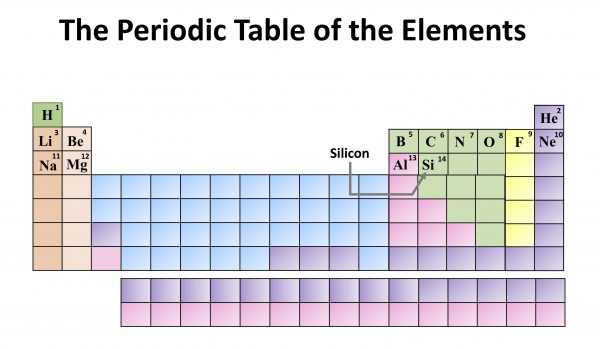 Chemistry: The Periodic Table of the Elements. Silicon