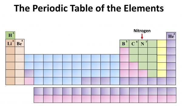 Chemistry: The Periodic Table of the Elements. Nitrogen