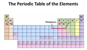 Chemistry: The Periodic Table of the Elements. Phosphorus
