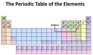 Chemistry: The Periodic Table of the Elements. Sulphur