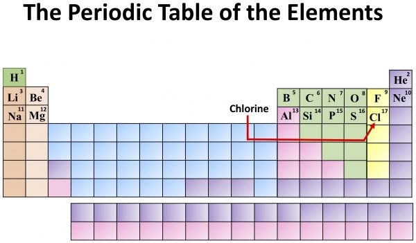 Chemistry: The Periodic Table of the Elements. Chlorine