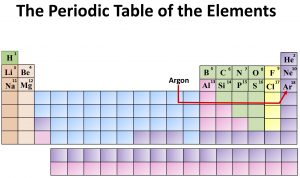 Chemistry: The Periodic Table of the Elements. Argon