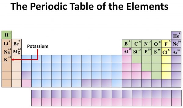 Chemistry: The Periodic Table of the Elements. Potassium